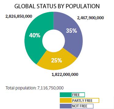 Свободата по света според Фрийдъм Хаус